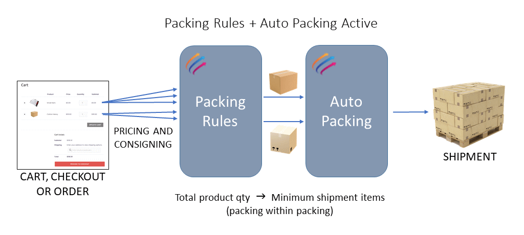 Myfreight WooCommerce Plugin Auto Packing and Packing Rules