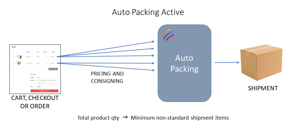 Myfreight WooCommerce Plugin Auto Packing