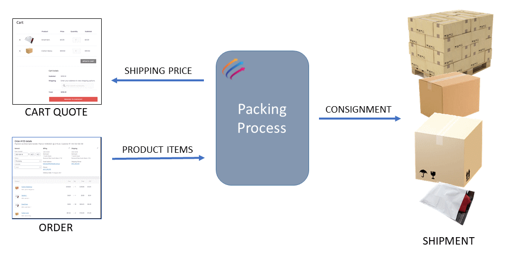 Myfreight WooCommerce Plugin Packing Process