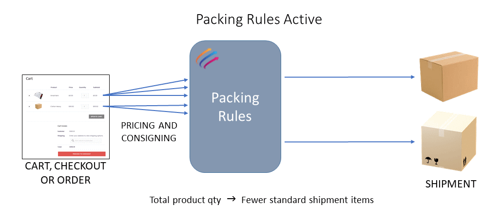 Myfreight WooCommerce Plugin Packing Rules